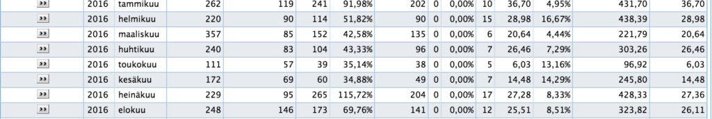 Bloggaamisen tulot – Elokuun tulo(s)raportti