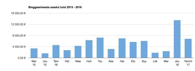 tulosraportti tammikuu 2017