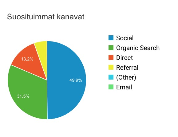 Näin hyödynnät Google Analytics -ohjelmaa lukijamäärän kasvattamisessa