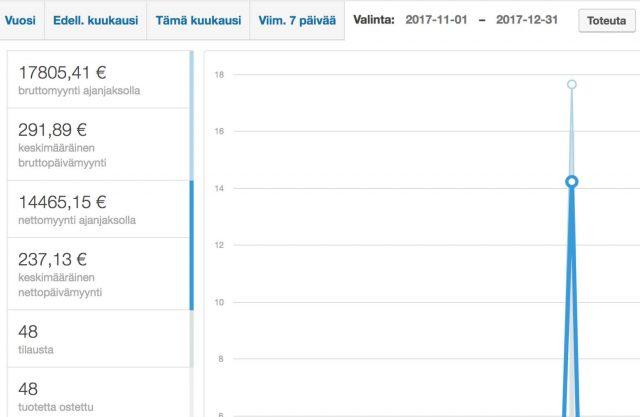 Miten tein 22575 euron verkkokurssilanseerauksen?