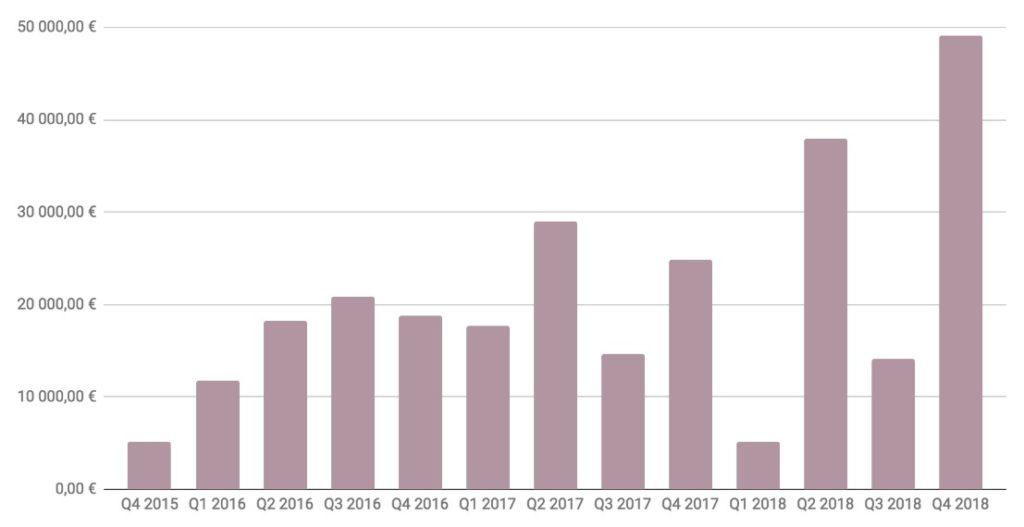 2018 BisnessKatsaus 109 063,82 €